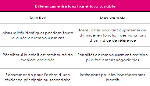 calcul credit immobilier taux mixte. Black Bedroom Furniture Sets. Home Design Ideas