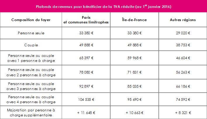 Acheter votre logement neuf en tva r duite - Plafond non utilise pour les revenus de 2012 ...