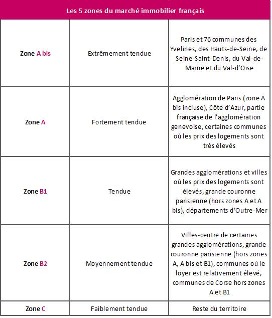 Tout comprendre du ptz 2016 for Zone pour ptz